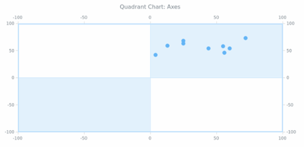 BCT Quadrant Chart 06 created by AnyChart Team