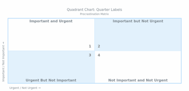 BCT Quadrant Chart 07 created by AnyChart Team