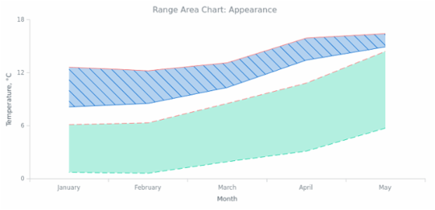 BCT Range Area Chart 02 created by AnyChart Team