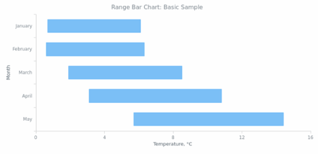 BCT Range Bar Chart 01 created by AnyChart Team