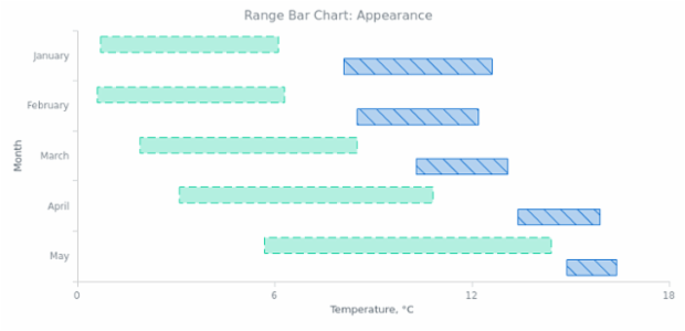 BCT Range Bar Chart 02 created by AnyChart Team