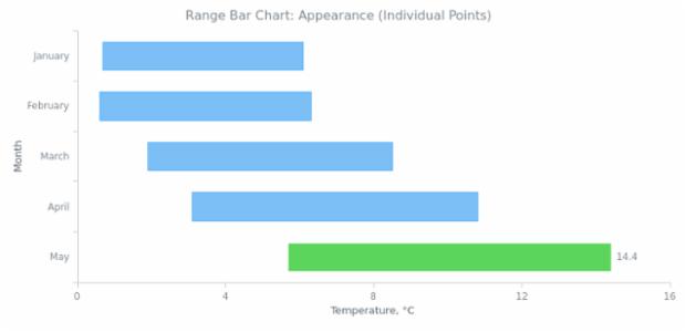 BCT Range Bar Chart 03 created by AnyChart Team