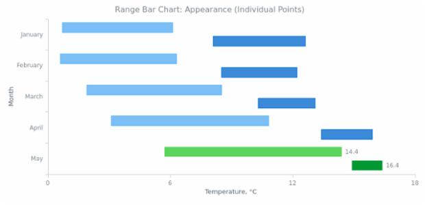 BCT Range Bar Chart 04 created by AnyChart Team