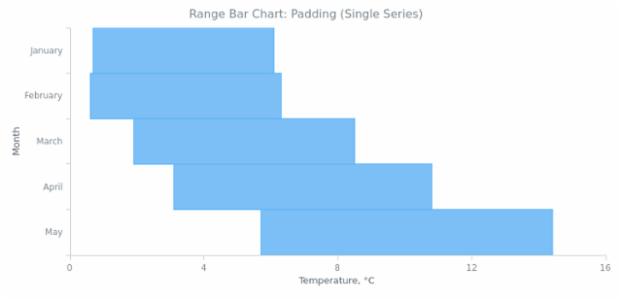 BCT Range Bar Chart 05 created by AnyChart Team