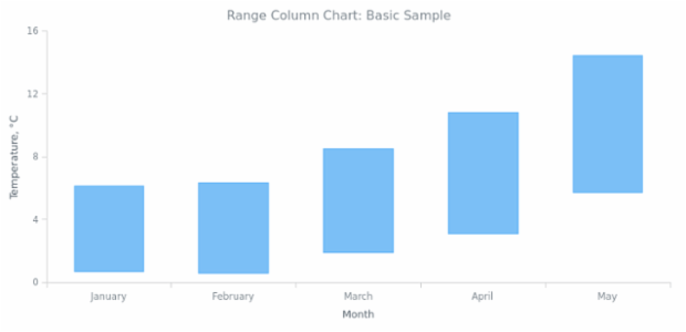 BCT Range Column Chart 01 created by AnyChart Team