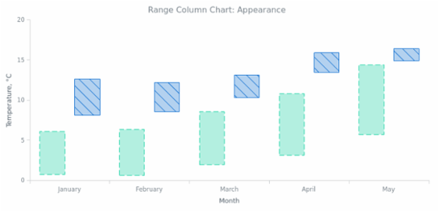 BCT Range Column Chart 02 created by AnyChart Team