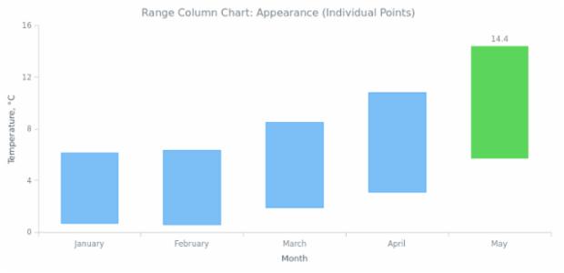 BCT Range Column Chart 03 created by AnyChart Team