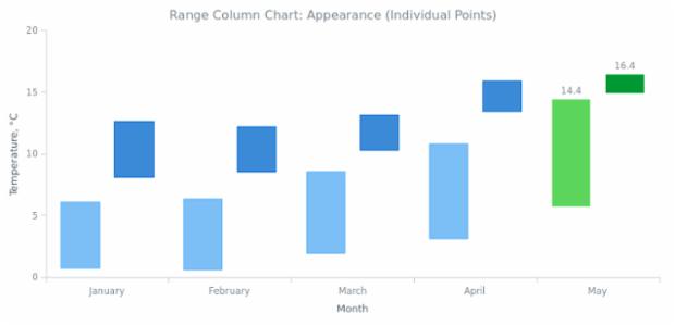 BCT Range Column Chart 04 created by AnyChart Team