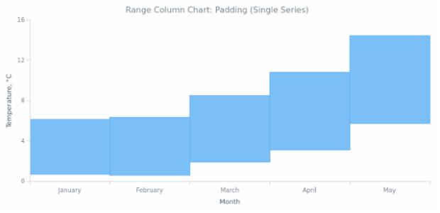 BCT Range Column Chart 05 created by AnyChart Team