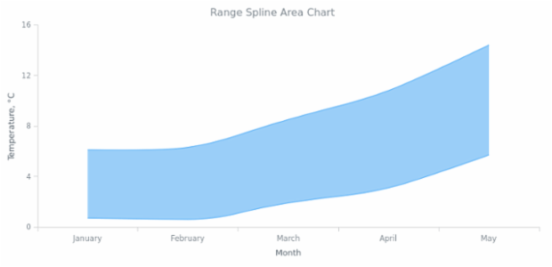 BCT Range Spline Area Chart created by AnyChart Team