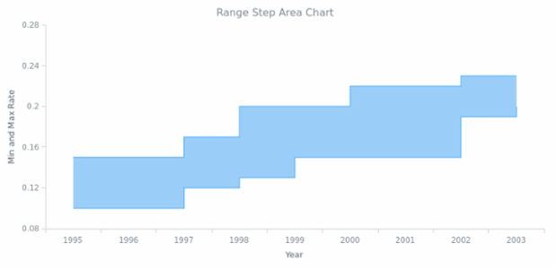 BCT Range Step Area Chart 01 created by AnyChart Team