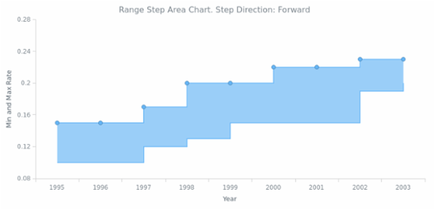 BCT Range Step Area Chart 02 created by AnyChart Team