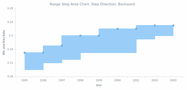 BCT Range Step Area Chart 03 created by AnyChart Team