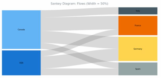 BCT Sankey Diagram 03 created by AnyChart Team