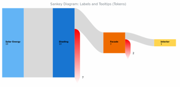 BCT Sankey Diagram 08 created by AnyChart Team