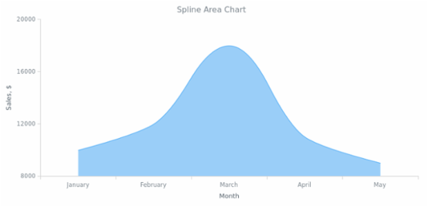 BCT Spline Area Chart created by AnyChart Team