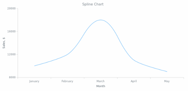 BCT Spline Chart created by AnyChart Team