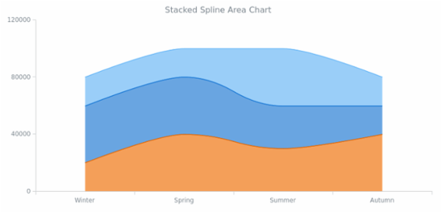 BCT Stacked Spline Area Chart created by AnyChart Team