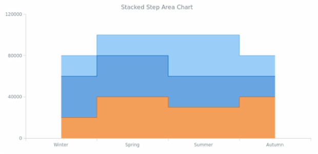 BCT Stacked Step Area Chart created by AnyChart Team