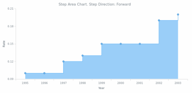 BCT Step Area Chart 02 created by AnyChart Team