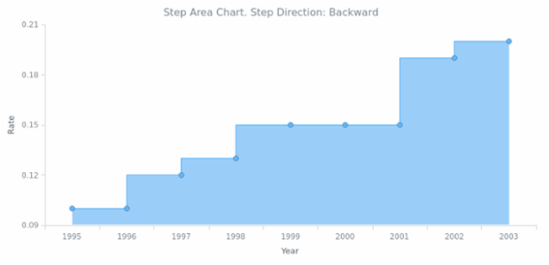 BCT Step Area Chart 03 created by AnyChart Team