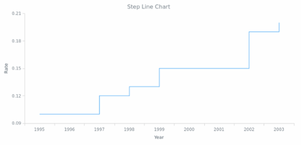 BCT Step Line Chart 01 created by AnyChart Team