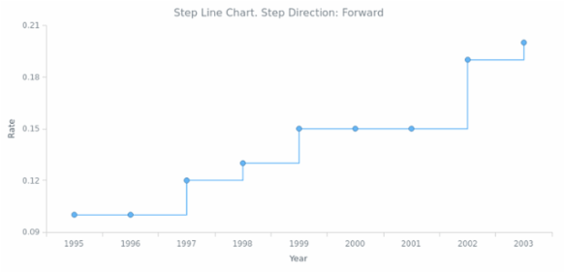 BCT Step Line Chart 02 created by AnyChart Team