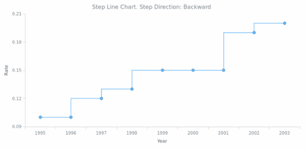 BCT Step Line Chart 03 created by AnyChart Team