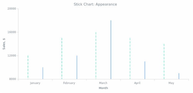 BCT Stick Chart 02 created by AnyChart Team