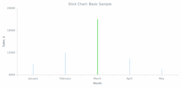 BCT Stick Chart 03 created by AnyChart Team
