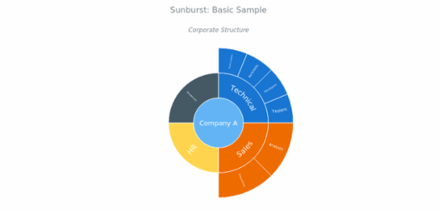 BCT Sunburst Chart 01 created by AnyChart Team