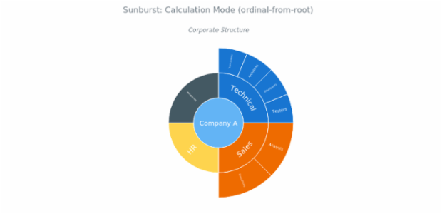 BCT Sunburst Chart 03 created by AnyChart Team
