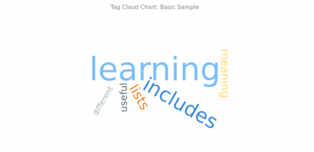 BCT Tag Cloud Chart 01 created by AnyChart Team