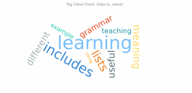 BCT Tag Cloud Chart 02 created by AnyChart Team