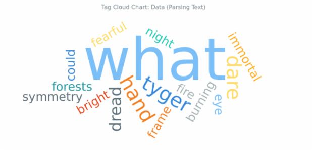 BCT Tag Cloud Chart 03 created by AnyChart Team