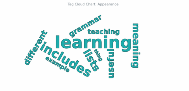 BCT Tag Cloud Chart 04 created by AnyChart Team