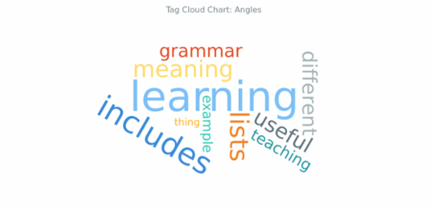 BCT Tag Cloud Chart 08 created by AnyChart Team