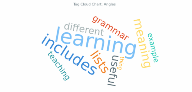 BCT Tag Cloud Chart 09 created by AnyChart Team
