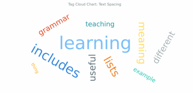BCT Tag Cloud Chart 10 created by AnyChart Team