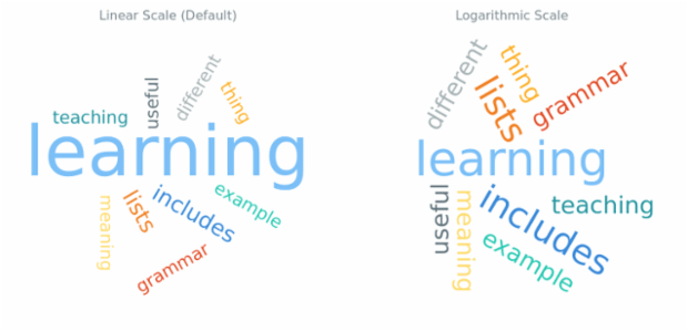 BCT Tag Cloud Chart 12 created by AnyChart Team