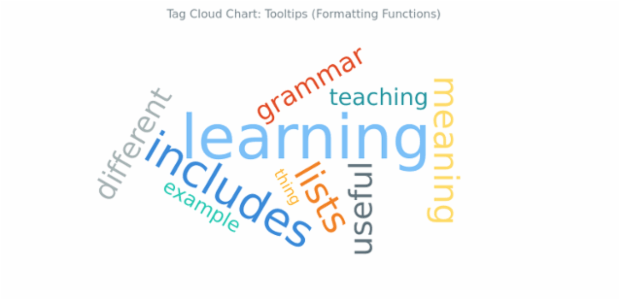 BCT Tag Cloud Chart 14 created by AnyChart Team