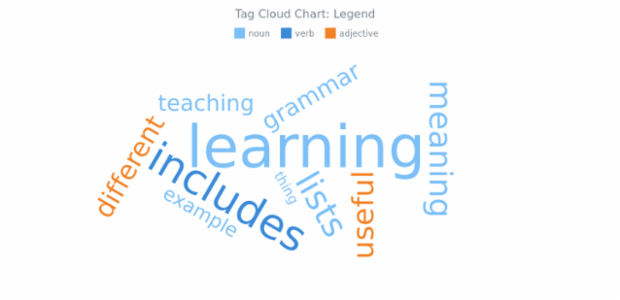 BCT Tag Cloud Chart 15 created by AnyChart Team