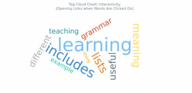 BCT Tag Cloud Chart 16 created by AnyChart Team