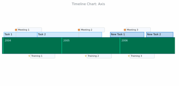 BCT Timeline Chart 07 created by AnyChart Team