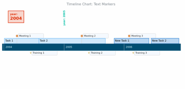 BCT Timeline Chart 08 created by AnyChart Team