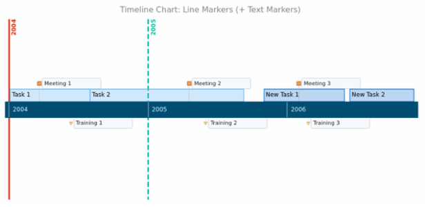 BCT Timeline Chart 09 created by AnyChart Team
