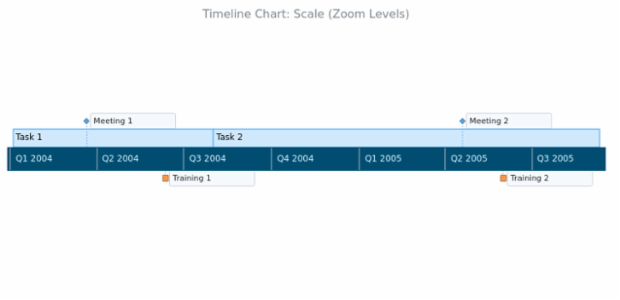 BCT Timeline Chart 15 created by AnyChart Team
