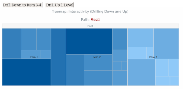 BCT Treemap Chart 15 created by AnyChart Team