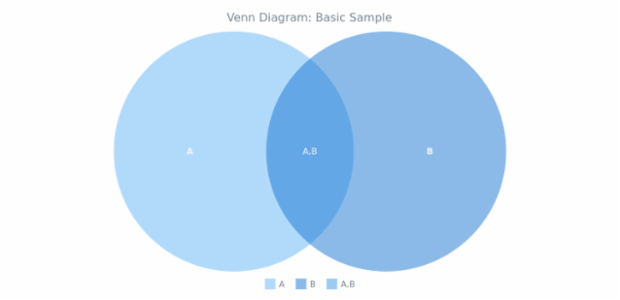 BCT Venn Diagram 01 created by AnyChart Team