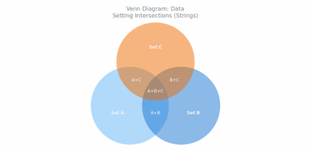BCT Venn Diagram 04 created by AnyChart Team